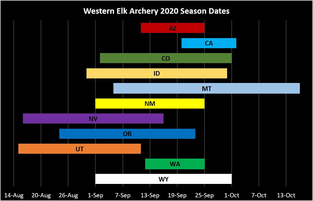 Western Elk Seasons 2020